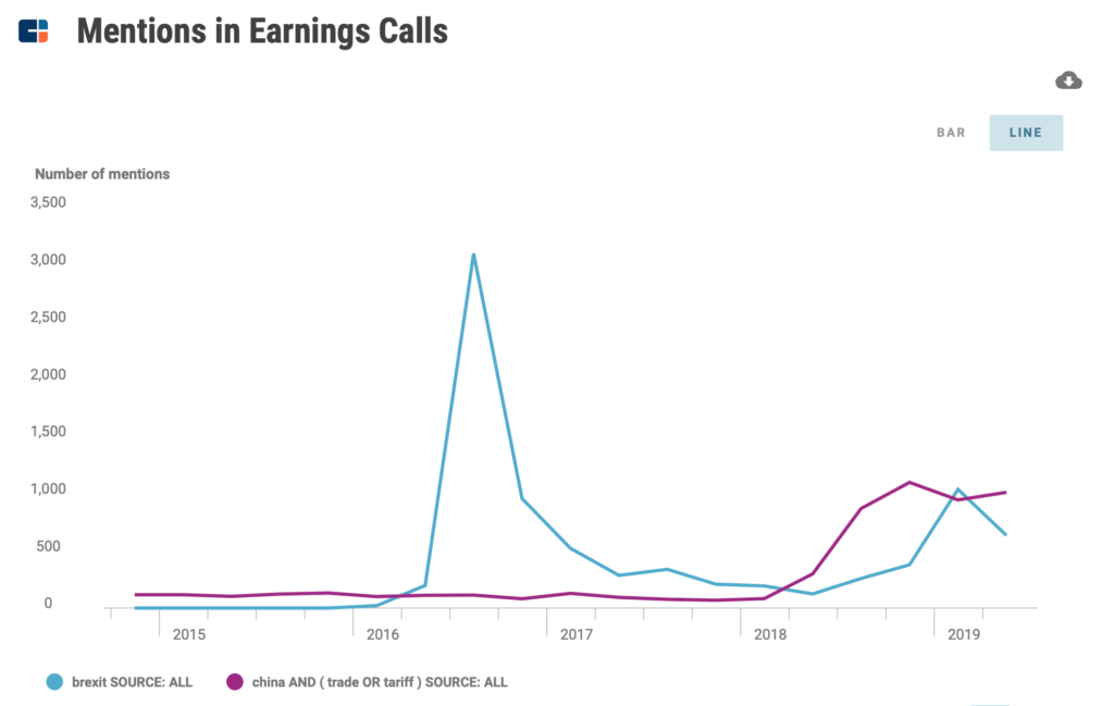 Brexit vs. China tariffs earnings calls chart
