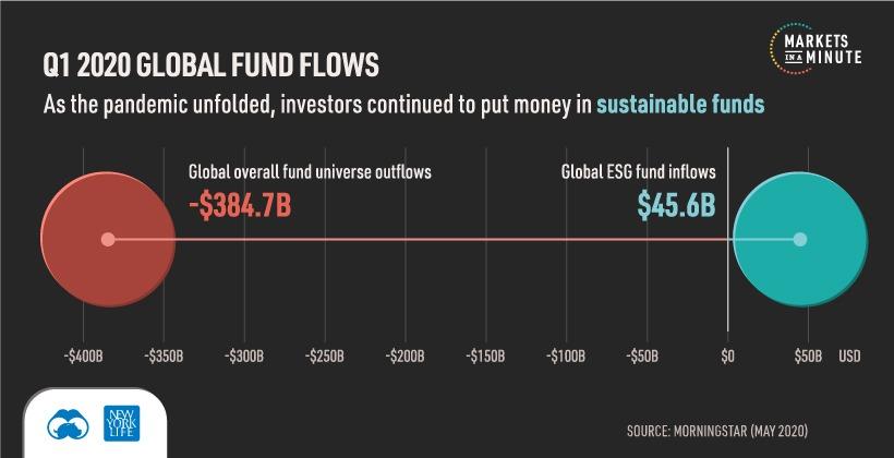 ESG Investing Flows COVID-19 Selloff
