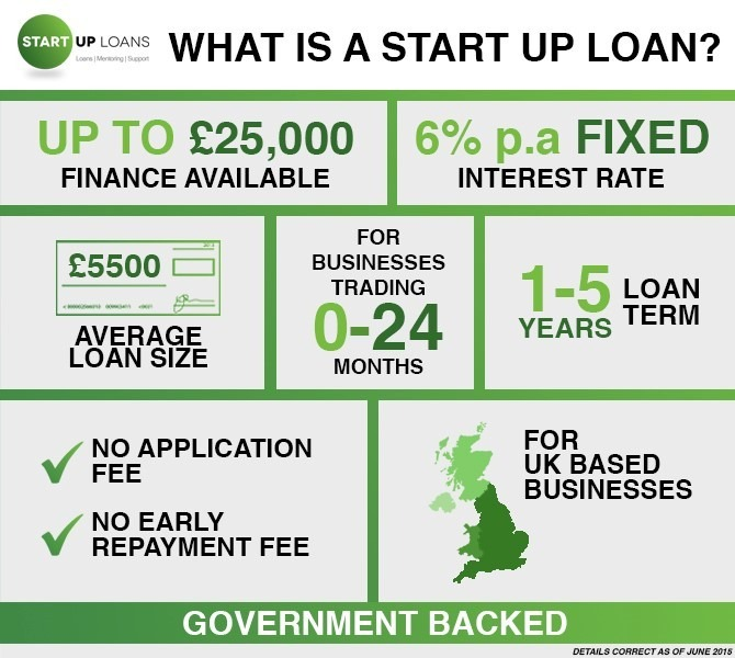 Government Start-Up Loans